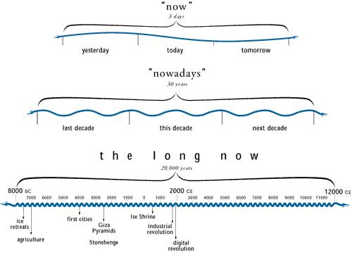 http://www.longnow.org/about/images/longnow-explain.png