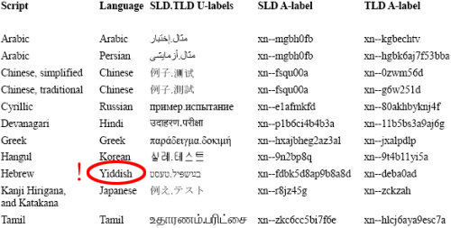 Yiddish top-level domains