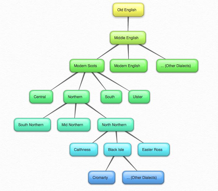 Cromarty Language Family Tree