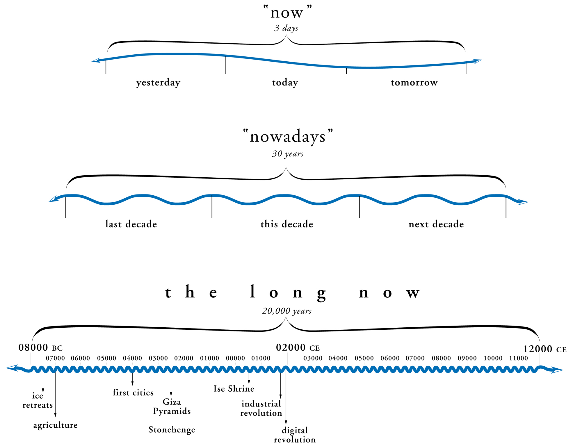 The Long Now