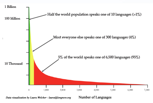 Long_Tail_of_Languages.jpg
