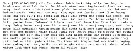 Puoc Swadesh List