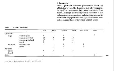 Lakota phoneme chart